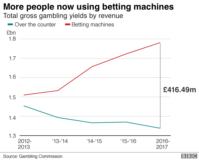 bookie fobts vs counter bets